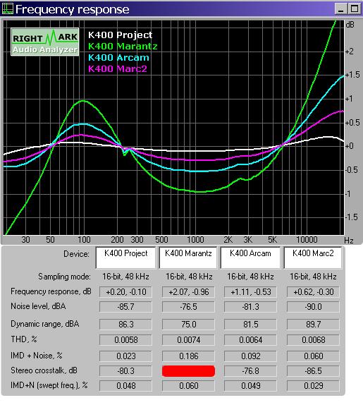 Sorties casque : des tonnes de mesures et un ABX 05_K400