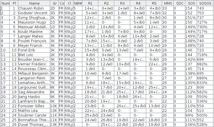 Quel format pour les championnats de club ? Standings