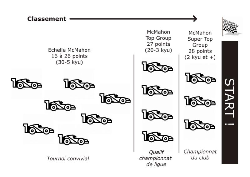 Quel format pour les championnats de club ? - Page 2 Diagramme